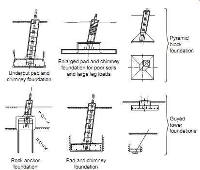 Tdee4e 15 4a Jpg 413 215 350 Types Guyed Tower Foundation