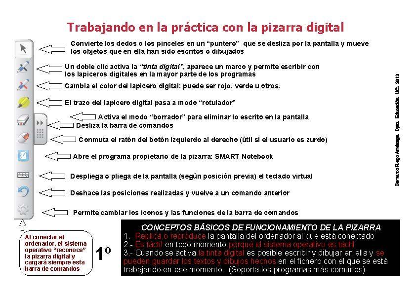Comandos típicos de una Pizarra Digital Interactiva o PDI ...