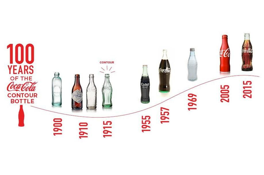 history bottle Coca cola