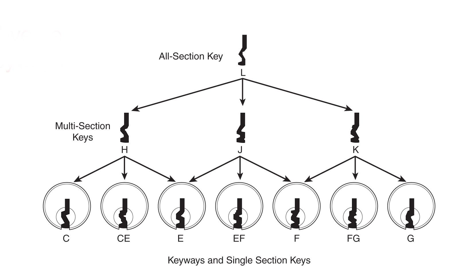 Schlage Classic Keyways And Single Section Keys Diagram