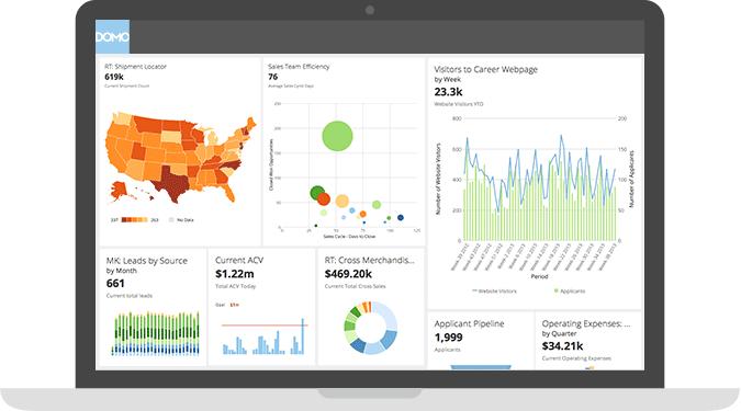 iPad BI dashboard   DOMO #data   DashApp   Pinterest