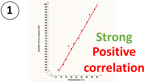 Scatter Graph Gram Correlation Line Of Best Fit Maths Mastery Worksheet Activity Line Math Math Line Of Best Fit