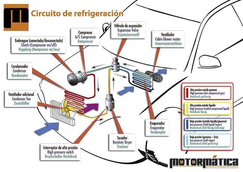 Poster  Circuito  Refrigeracion  Motormatica  Coche