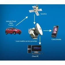 Car Gps Tracker India Car Gps Tracker Connect My World Provides Best