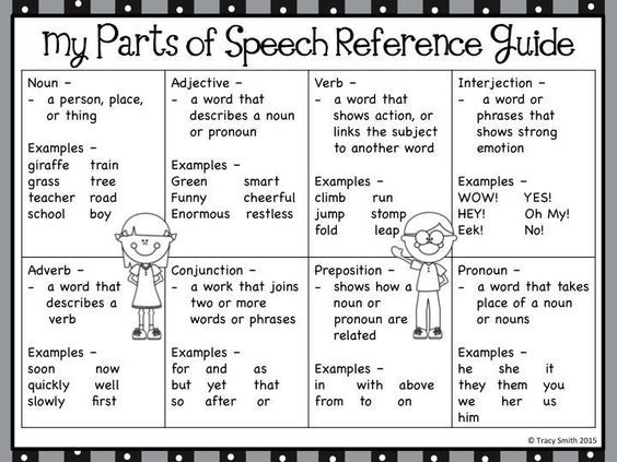Parts Of Speech  Anchor Charts And Student Reference Sheet  So