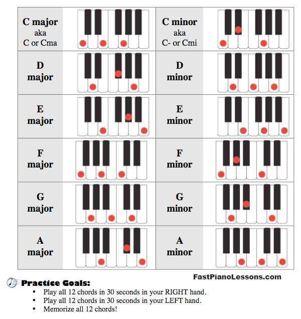 Piano 12 piano chords : Piano : 12 major piano chords 12 Major Piano Chords and 12 Major ...