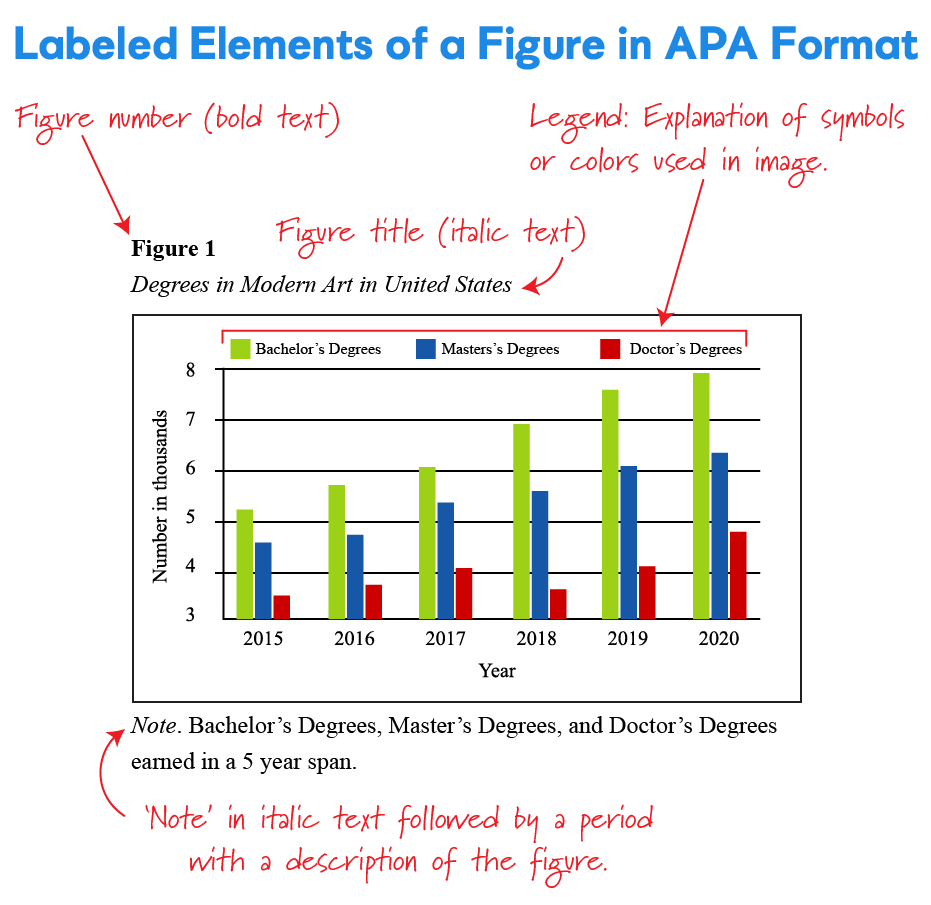 Learn How To Create Apa Figure Using Specific Formatting Rule Break Down Creation Into Clear Step For The Titl Bar Graph In Text Cite A Government Website