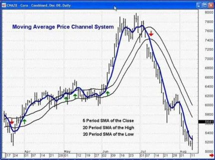How to use moving average in forex trading pdf