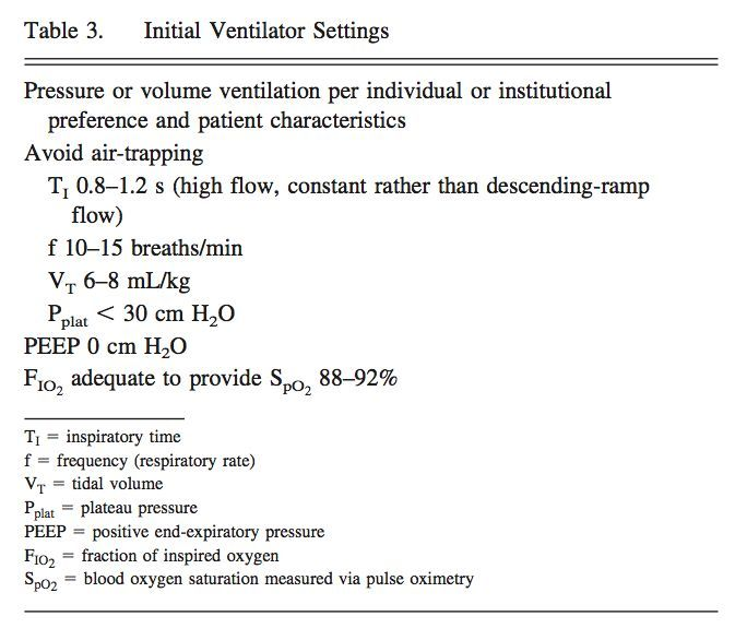 The Severe Asthmatic Intubation, Mechanical Ventilation, and