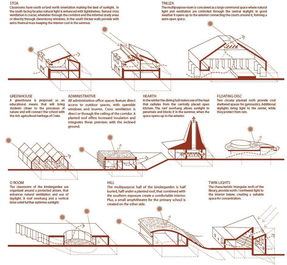 Gallery Of Mosaic Innovative Bioclimatic European School