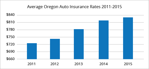 Ten Reasons Why People Like Is Car Insurance Expensive In Oregon