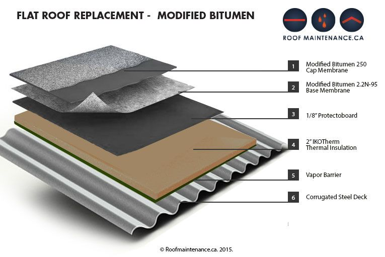 We Offer Bitumen Roofing With The Help Of Highly Qualified