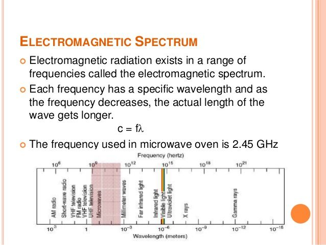 Microwave Oven 2 4 Ghz Microwave Oven Electromagnetic