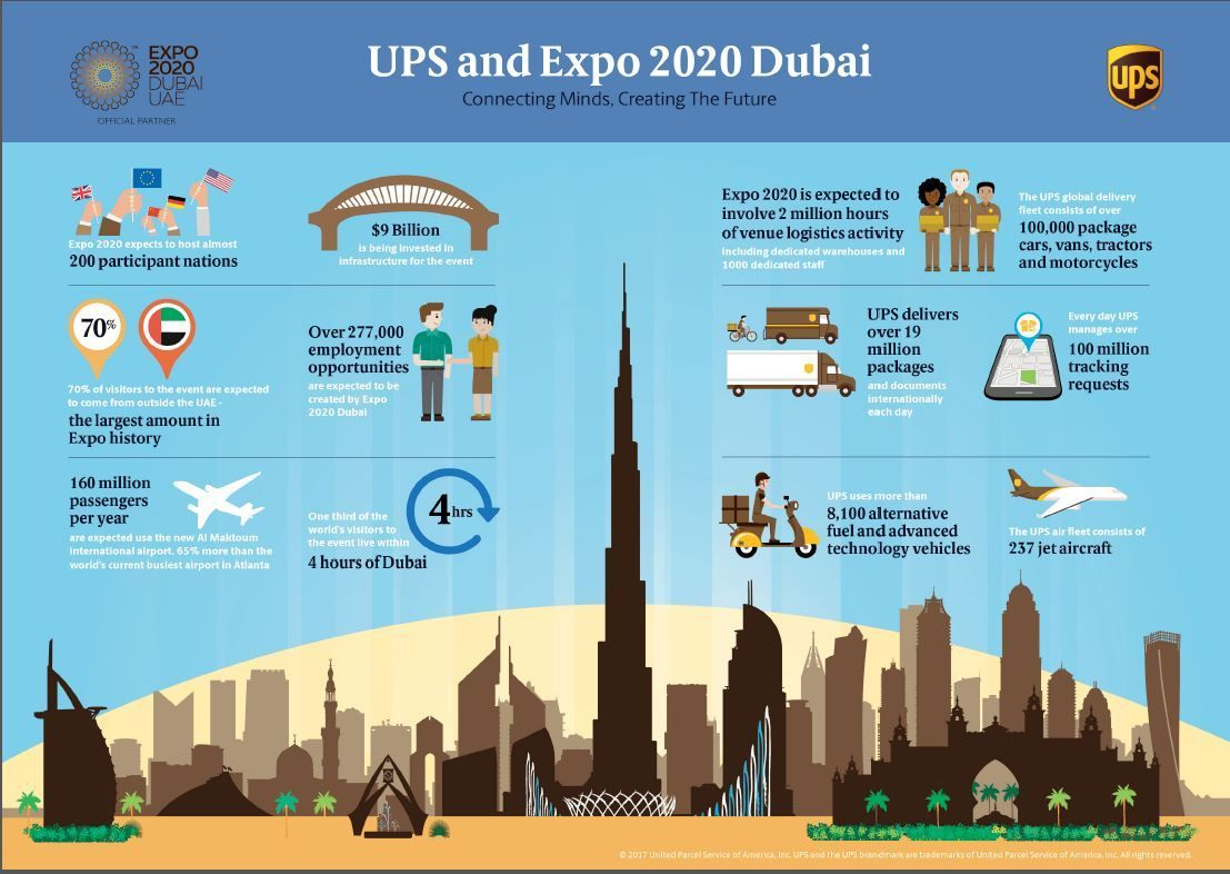 UPS and Expo 2020 Dubai Infographic Ups, United parcel