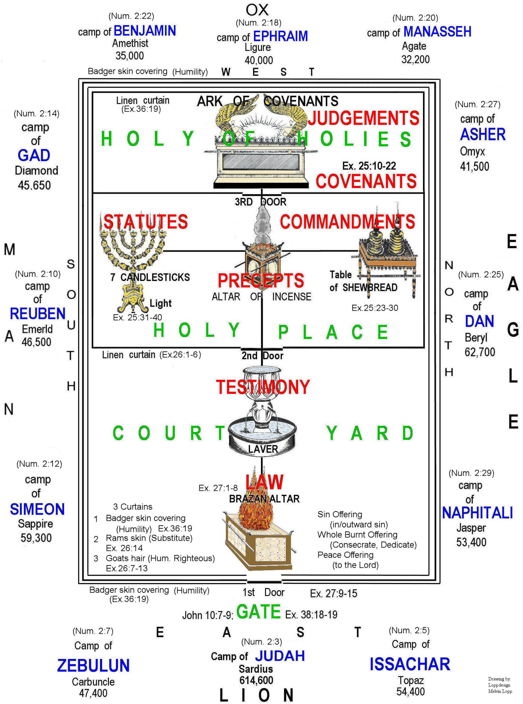 Printable Diagram Of The Tabernacle