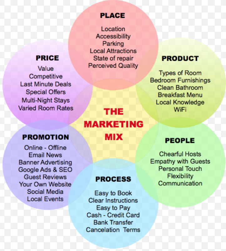 A More In Depth Look Into The Marketing Mix And What Might Be