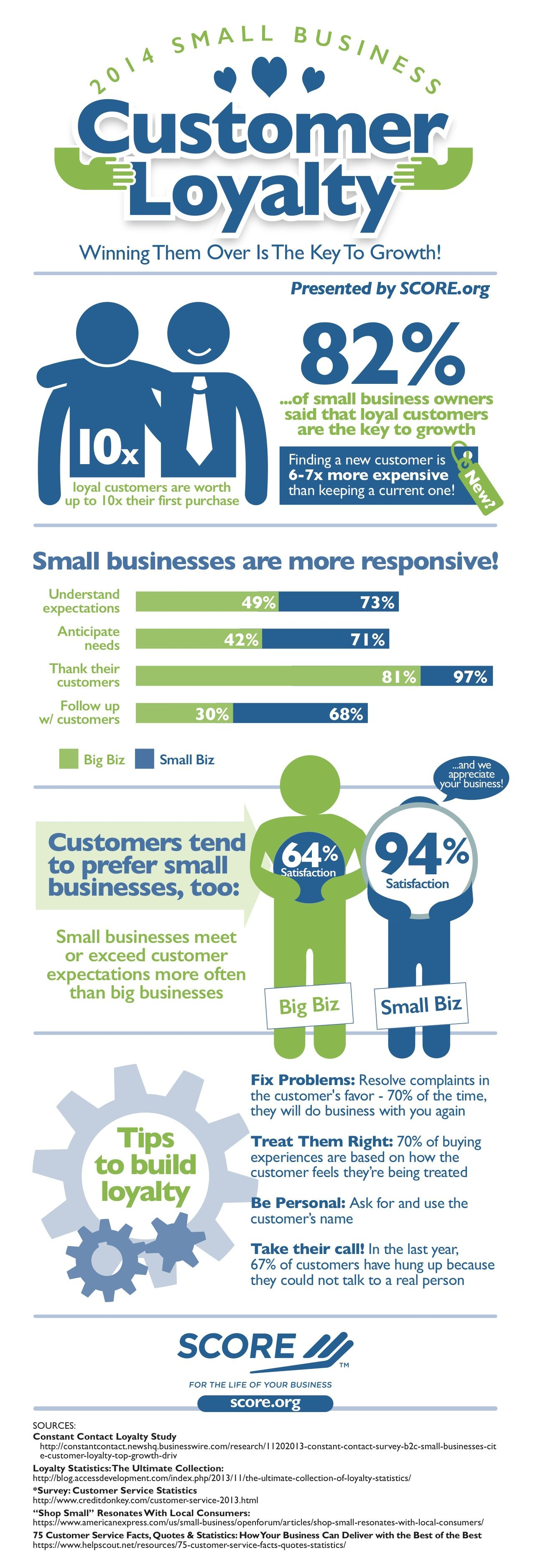 How to Build Customer Loyalty to Grow Your Business (Infographic ...