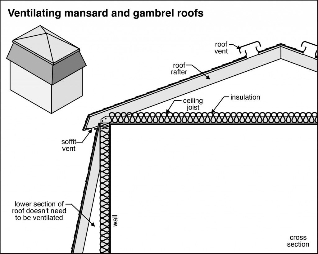 Image Result For Mansard Gambrel Roof Building Concepts