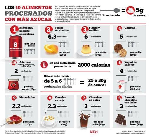 Los 10 alimentos procesados con mas azucar