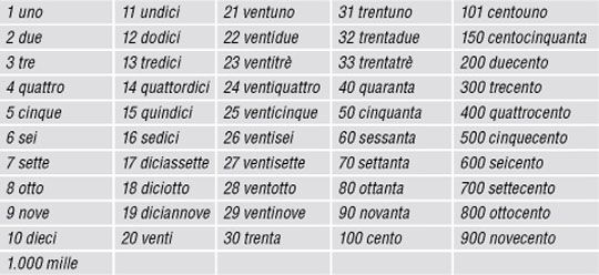 how to write numbers in italian