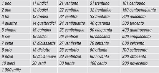 Zahlen Italienisch 1-100
