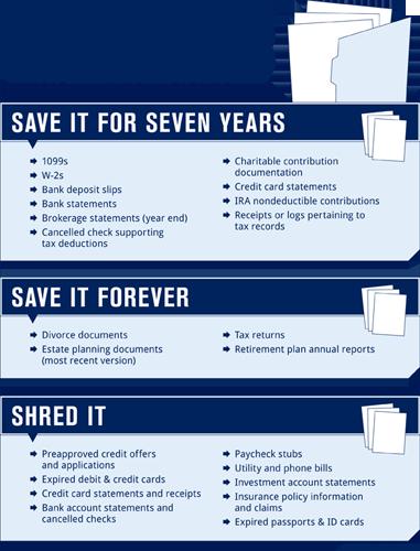 Handy dandy paper organizing (& purging) chart!