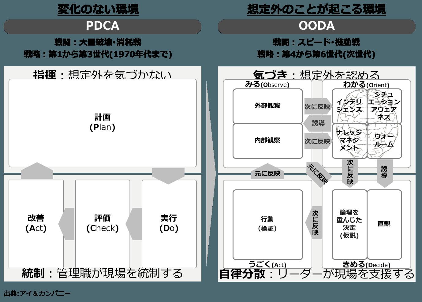 Oodaループ Pdcaでは生き残れない アイ カンパニー 勉強 計画 自己啓発 ビジネスのアイデア