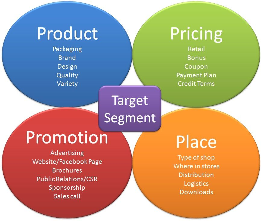 4ps in marketing Marketing mix is probably the most famous term in marketing marketing mix or four p's of marketing but the limitations in the 4ps can be expalined further and.