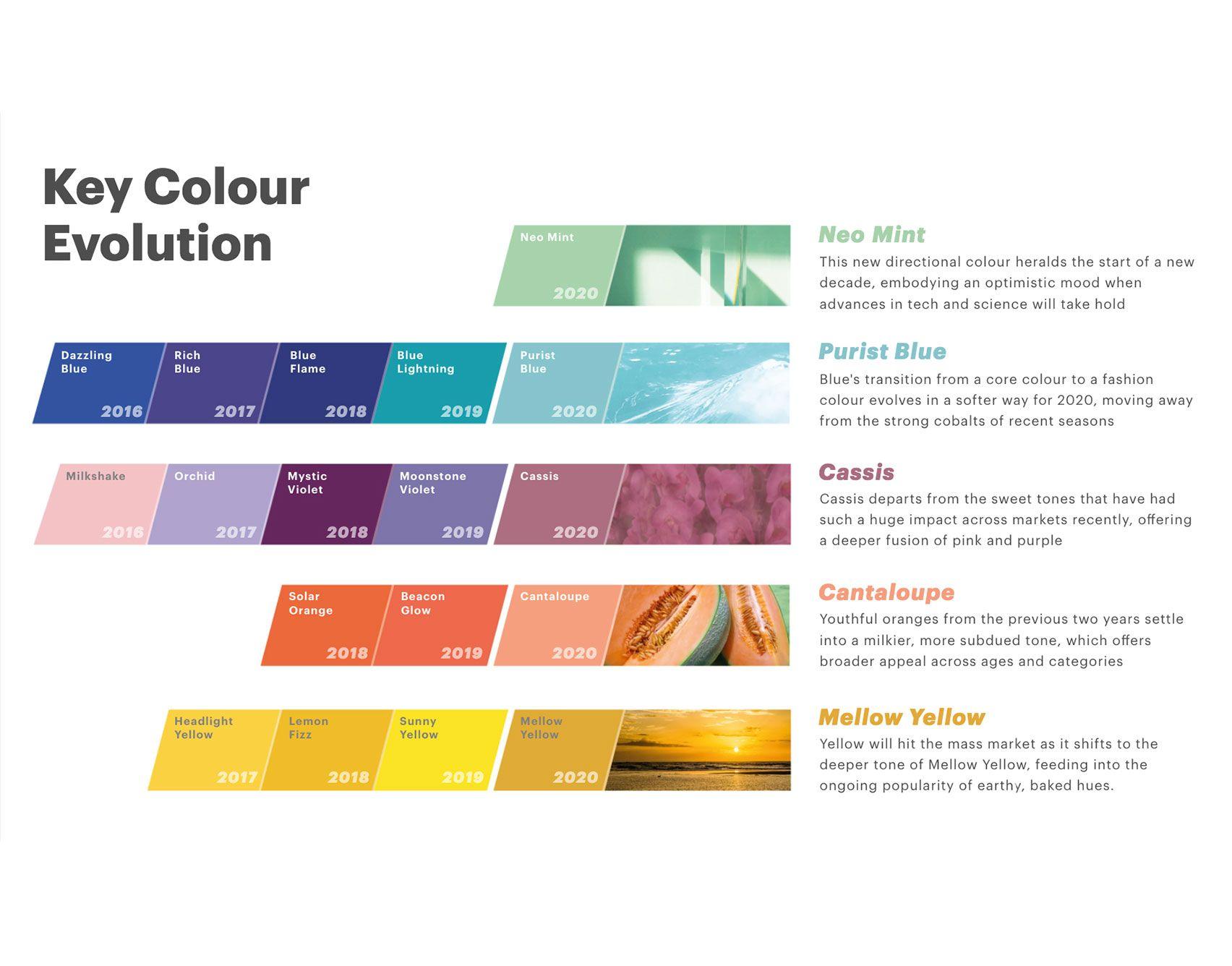 2019 Wedding Color Trends by Season Mint color palettes