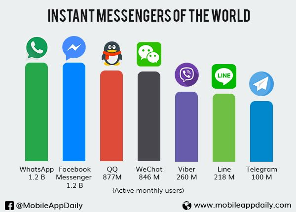 Android #Texting #whatsapp #facebook #line #Wechat #message