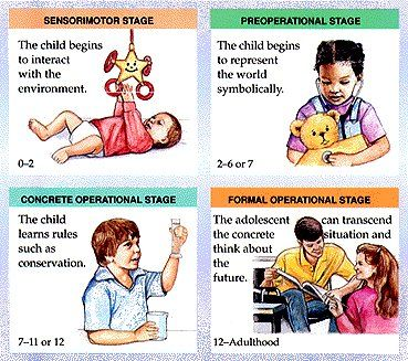 human development theories chart | Piaget's Stages of Intellectual ...
