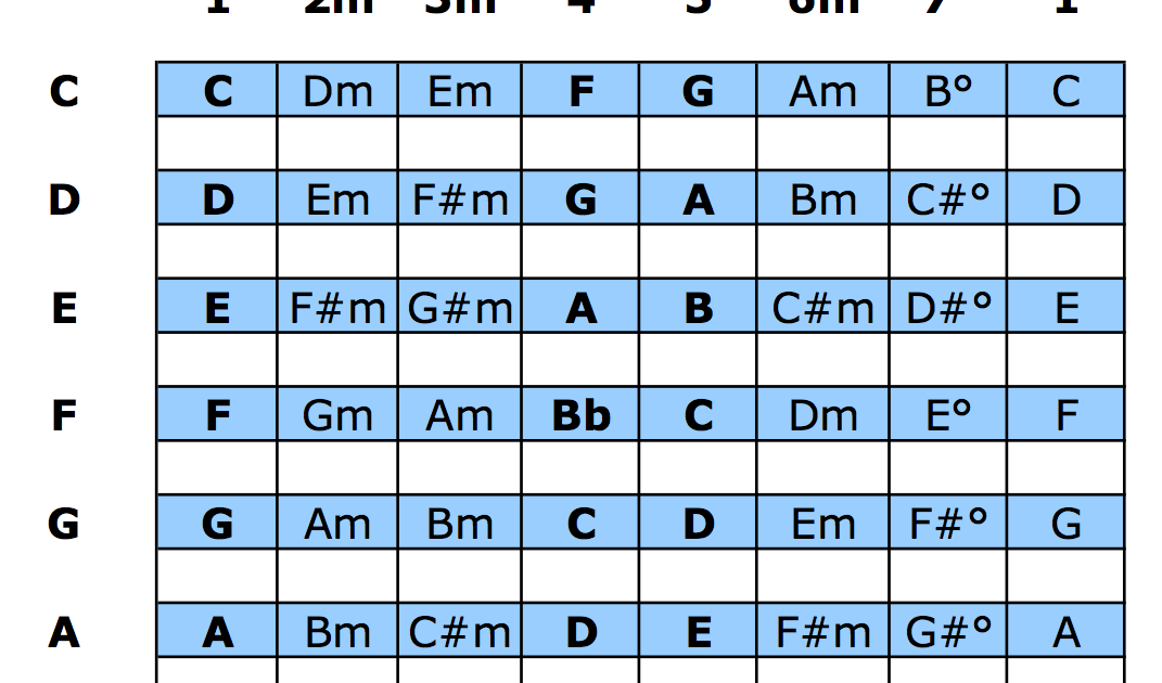 The Nashville Number System Chart For Bands Pdf Download Music Chords Ukulele Lesson Number System