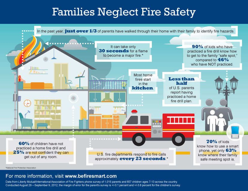 Fire Safety For The Home Infographic Http Laforceinc