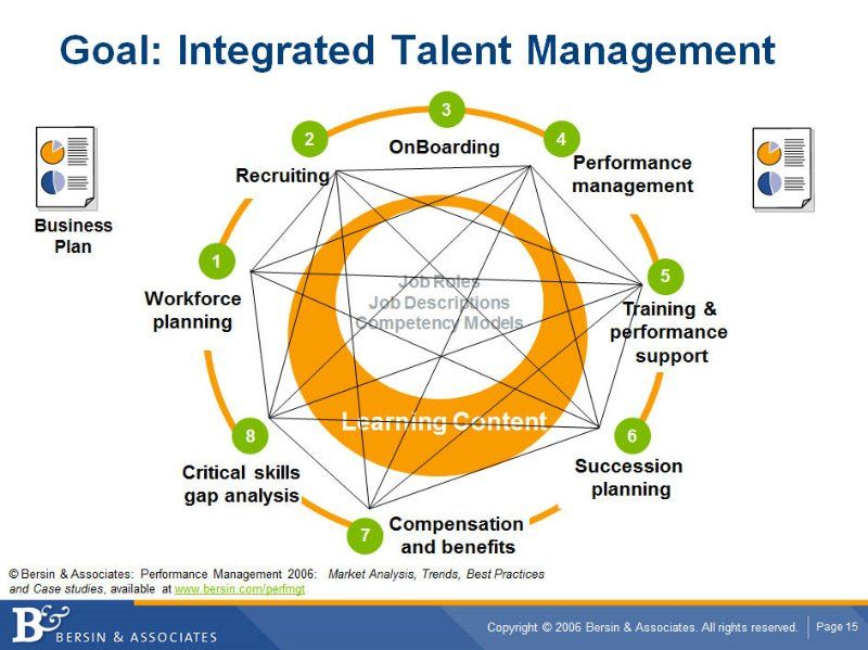 Technology Management Image: Why People Management Is Replacing Talent Management