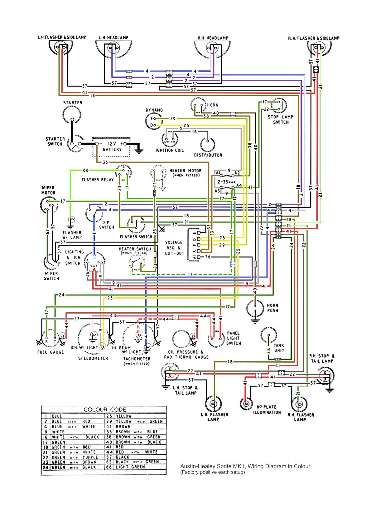 hight resolution of pin by bruce berry on bugeye pinterest austin healey sprite 79 mg midget wiring diagram