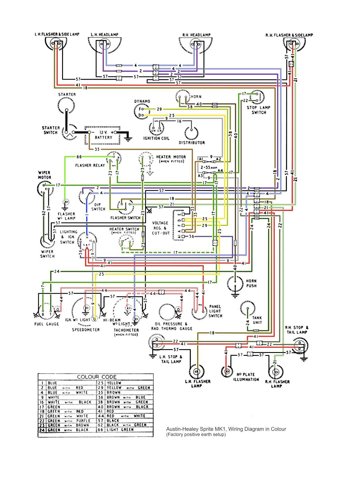 medium resolution of pin by bruce berry on bugeye pinterest austin healey sprite 79 mg midget wiring diagram