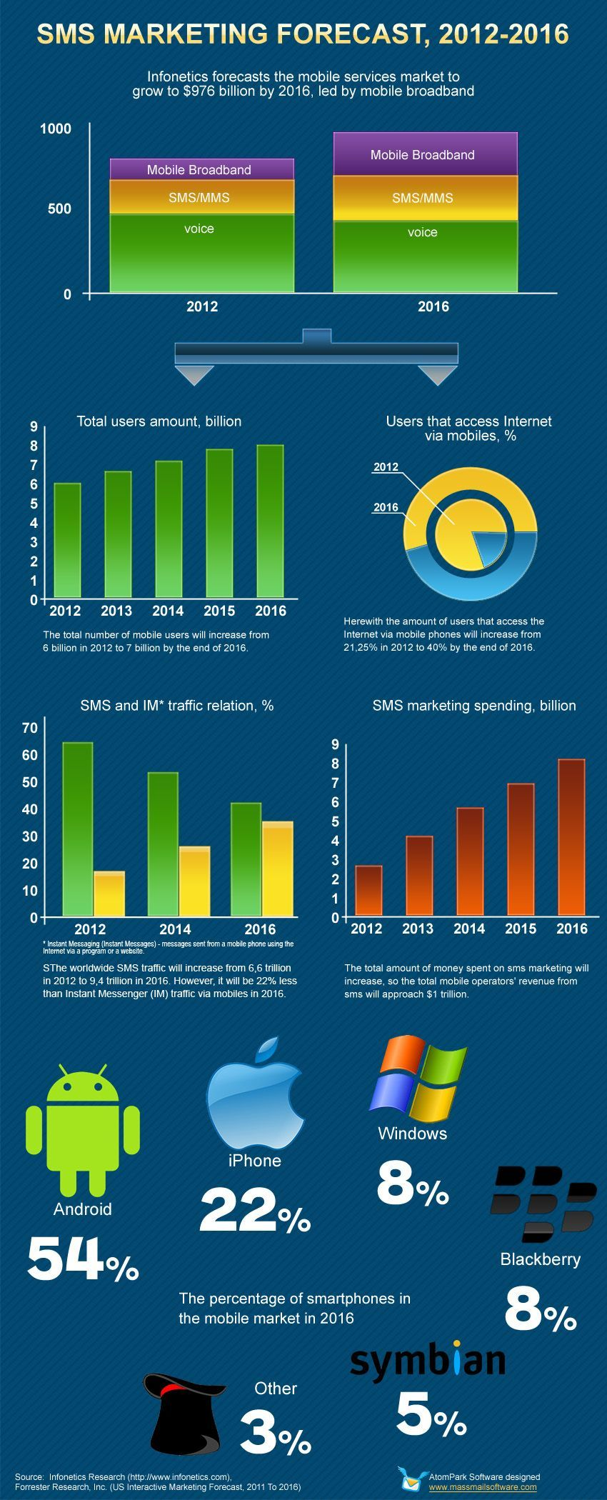SMS Marketing Forecast Sms marketing, Mobile marketing