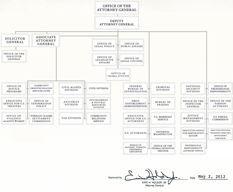 Organizational chart for the Dept. of Justice. (Click to
