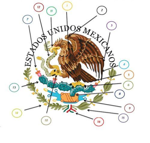 Las Partes Del Escudo Nacional Mexicano El Articulo 2 De La Ley Sobre El Escudo La Bandera Y El Escudo De Mexico Simbolos Patrios De Mexico Escudo Mexicano