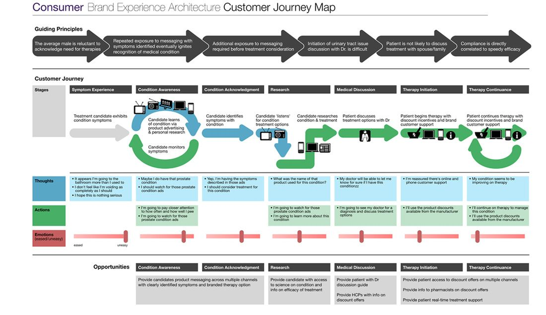 Customer Experience Map from Case Study Brand Experience