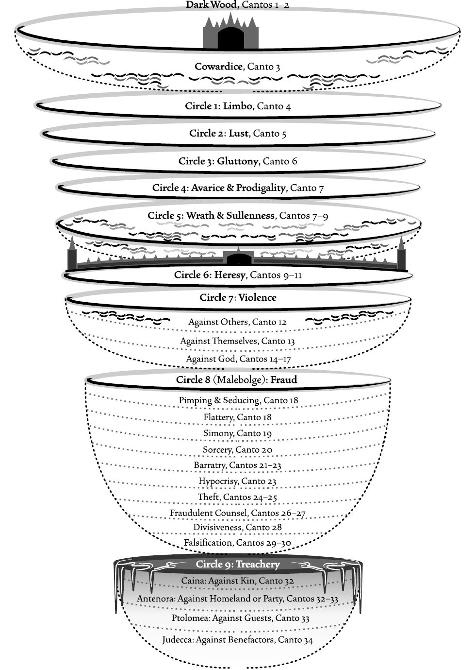 17 Best images about Dante's Inferno on Pinterest   Buddhists ...