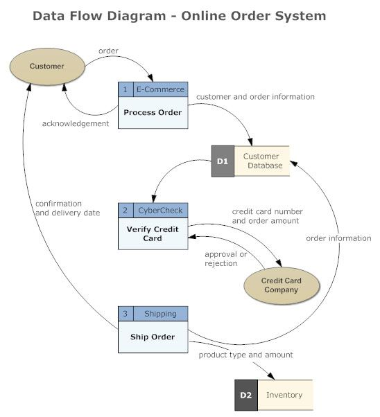 Data flow diagram example architecture pinterest data flow data flow diagram example ccuart Gallery