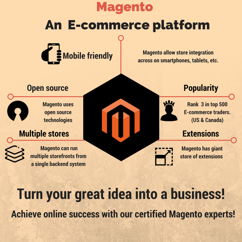 Magento An E-commerce platform! Turn your great ideas into your