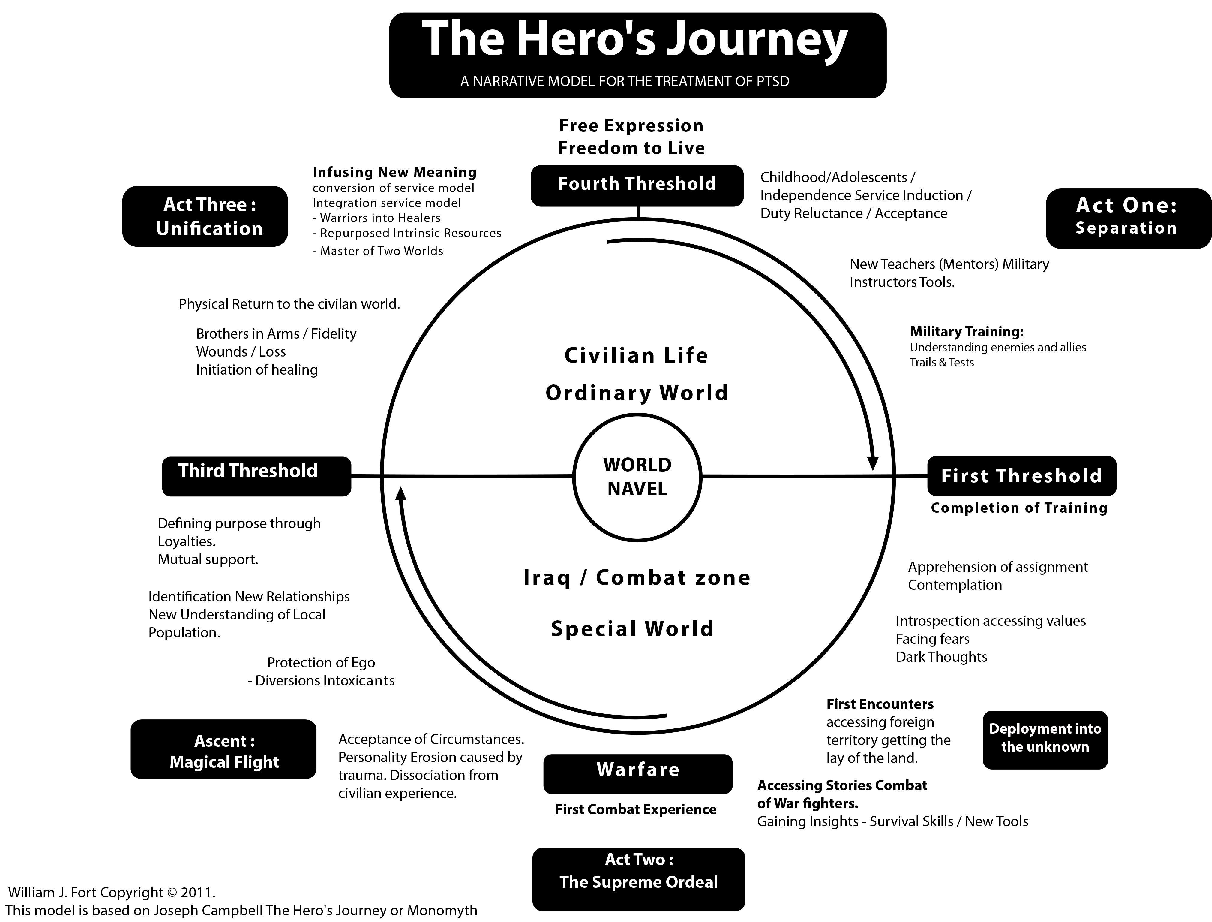 Joseph Campbell S Hero S Journey Chart