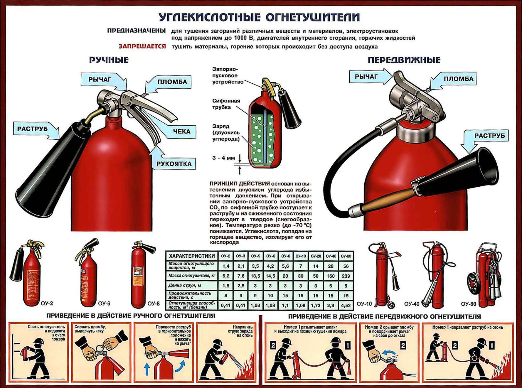 применение порошкового огнетушителя картинки