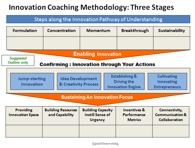 An Innovation Coaching Methodology Innovation, Coaching
