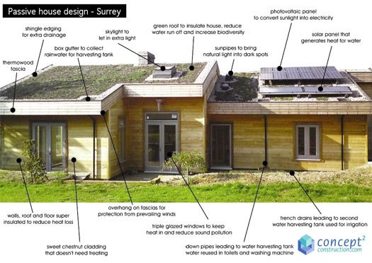 """Passivhaus"" A Home that Heats and Cools Itself"