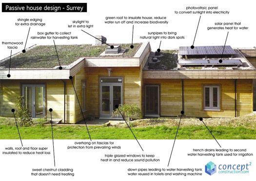 Passivhaus design  Passivhaus