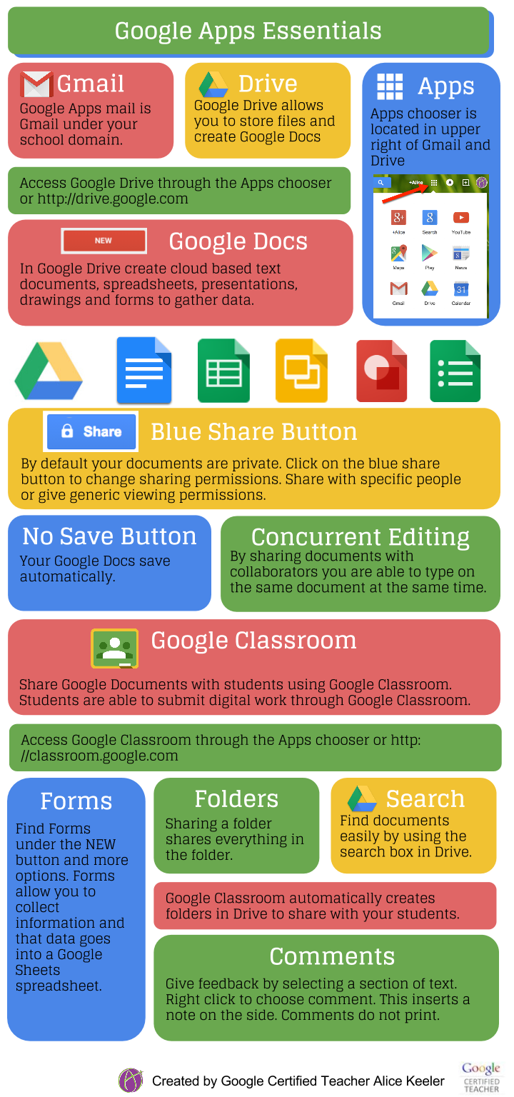 Google Apps Essentials for teachers. Great infographic