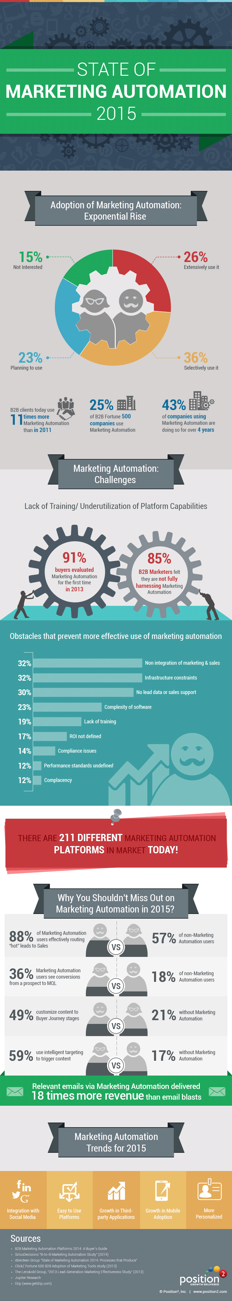State of Marketing Automation 2015 #infographic